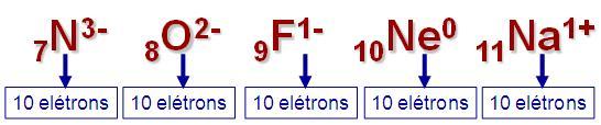 atomos-isoeletronicos