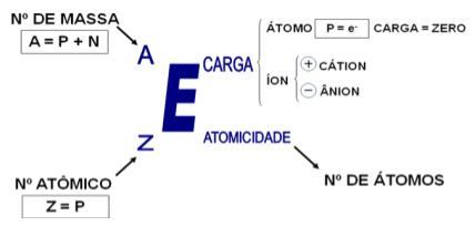 Partículas fundamentais dos átomos