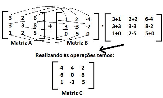 exemplo-adicao-soma-matrizes