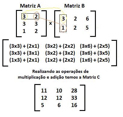 exemplo-multiplicacao-matrizes
