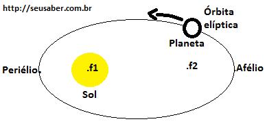 Leis de Kepler resumo-Mecânica Celeste