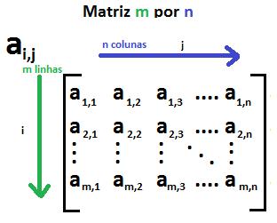 Matrizes-Tipos, adição, subtração e multiplicação