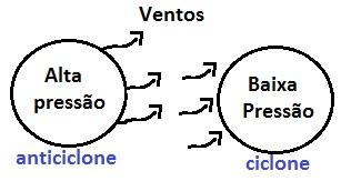 ventos-anticiclones-ciclones