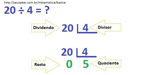 Aprender divisão simples com resto zero