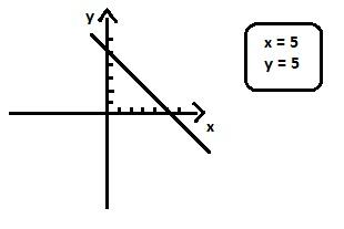 grafico-equacao-primeiro-grau