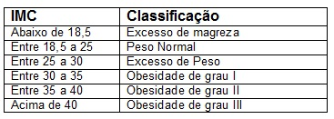 tabela-imc-classificacao