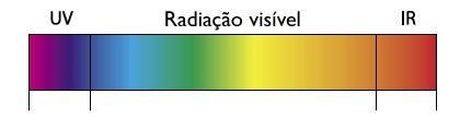Como ver a luz infravermelha do controle de sua tv